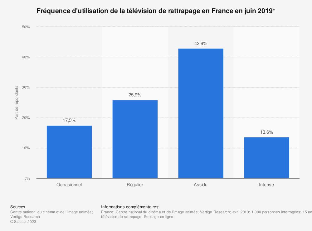 Statistique: Fréquence d'utilisation de la télévision de rattrapage en France en juin 2019* | Statista