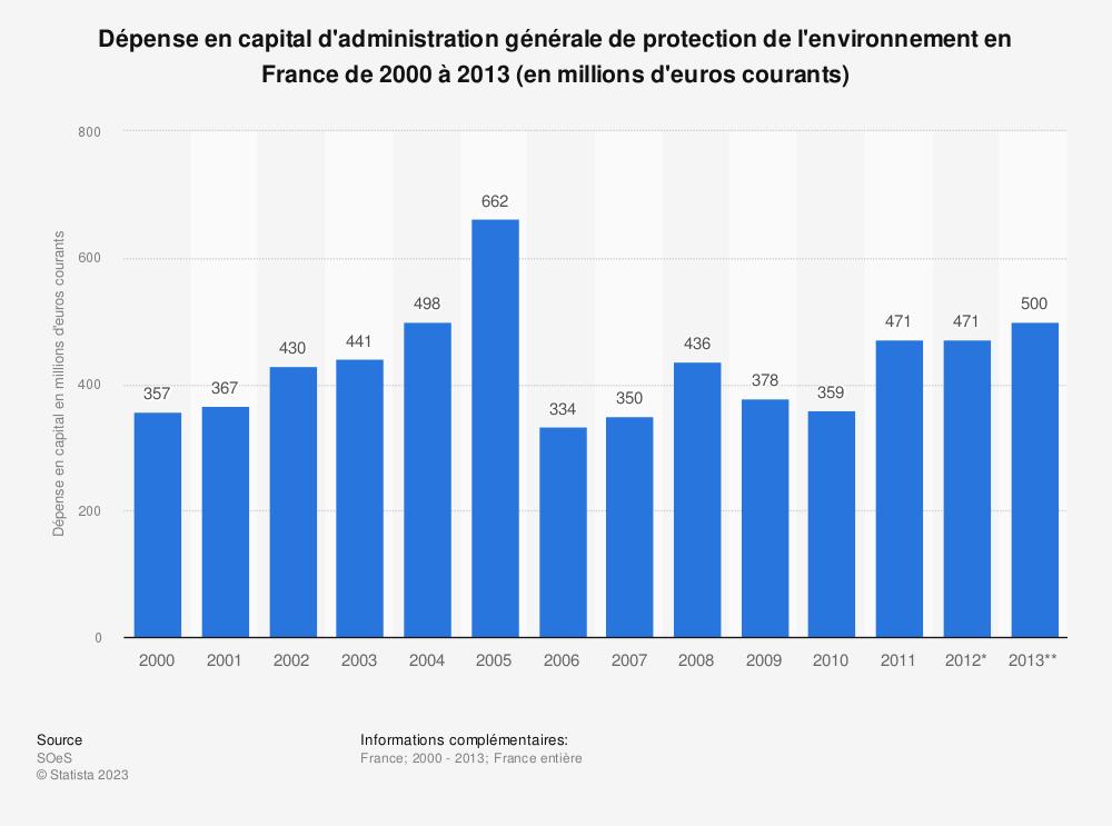 Statistique: Dépense en capital d'administration générale de protection de l'environnement en France de 2000 à 2013 (en millions d'euros courants) | Statista