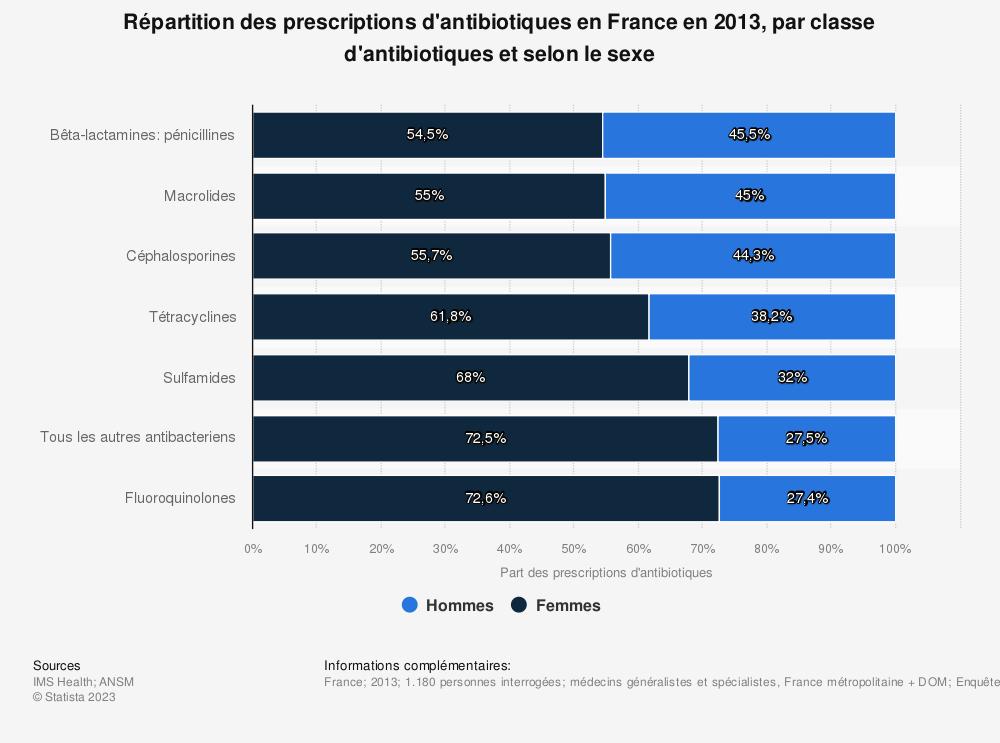 Statistique: Répartition des prescriptions d'antibiotiques en France en 2013, par classe d'antibiotiques et selon le sexe  | Statista