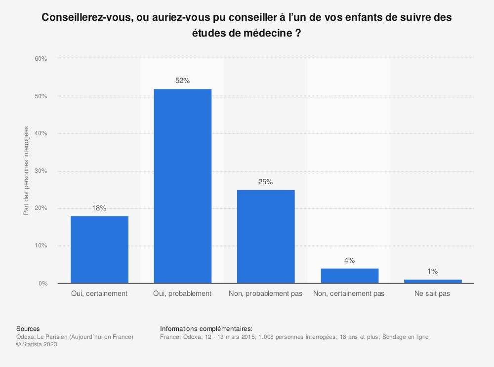 Statistique: Conseillerez-vous, ou auriez-vous pu conseiller à l'un de vos enfants de suivre des études de médecine? | Statista