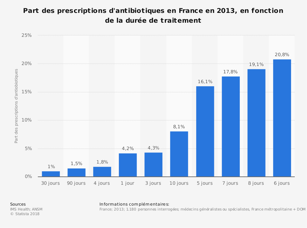 Statistique: Part des prescriptions d'antibiotiques en France en 2013, en fonction de la durée de traitement | Statista