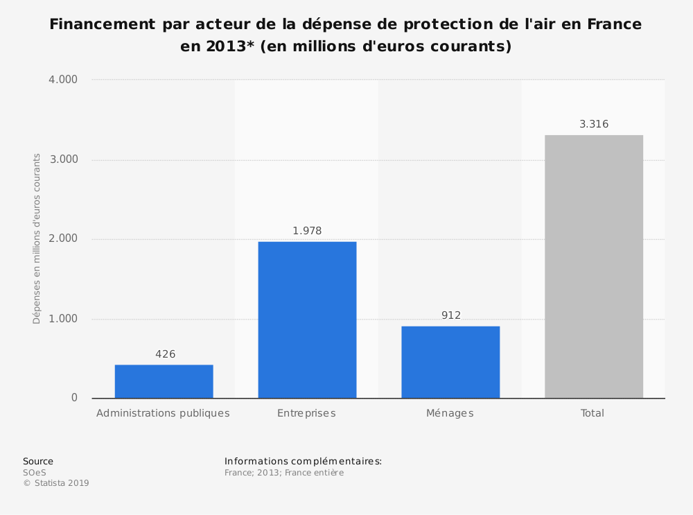 Statistique: Financement par acteur de la dépense de protection de l'air en France en 2013* (en millions d'euros courants) | Statista