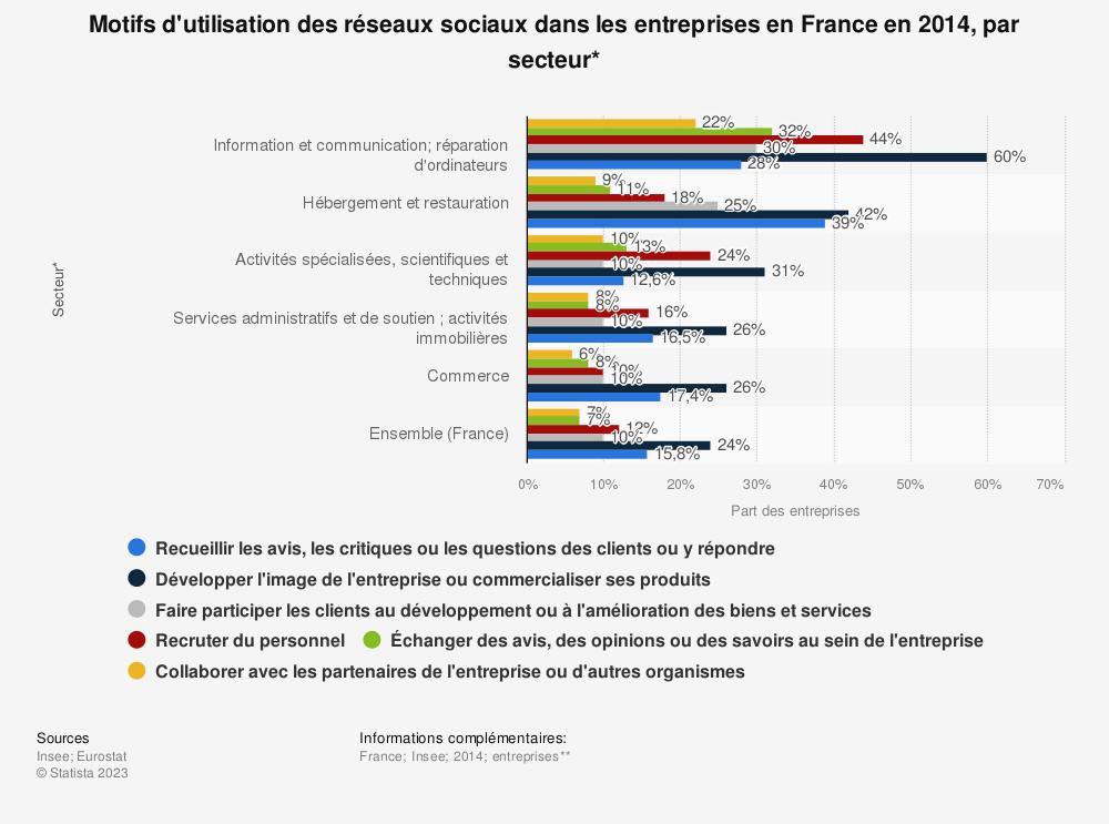 Statistique: Motifs d'utilisation des réseaux sociaux dans les entreprises en France en 2014, par secteur* | Statista