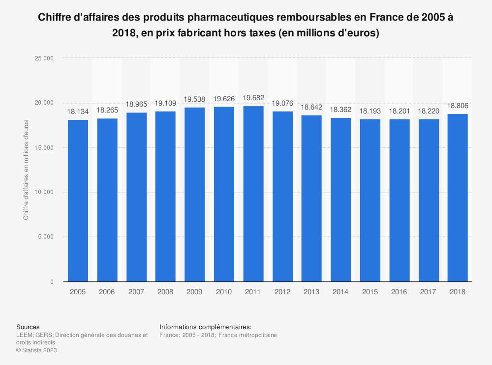 Statistique: Chiffre d'affaires des produits pharmaceutiques remboursables en France de 2005 à 2018, en prix fabricant hors taxes (en millions d'euros) | Statista