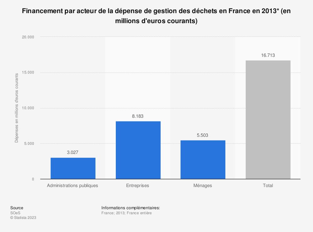 Statistique: Financement par acteur de la dépense de gestion des déchets en France en 2013* (en millions d'euros courants) | Statista