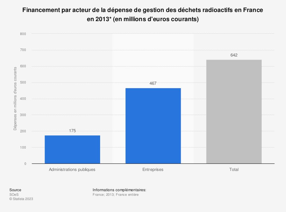 Statistique: Financement par acteur de la dépense de gestion des déchets radioactifs en France en 2013* (en millions d'euros courants) | Statista