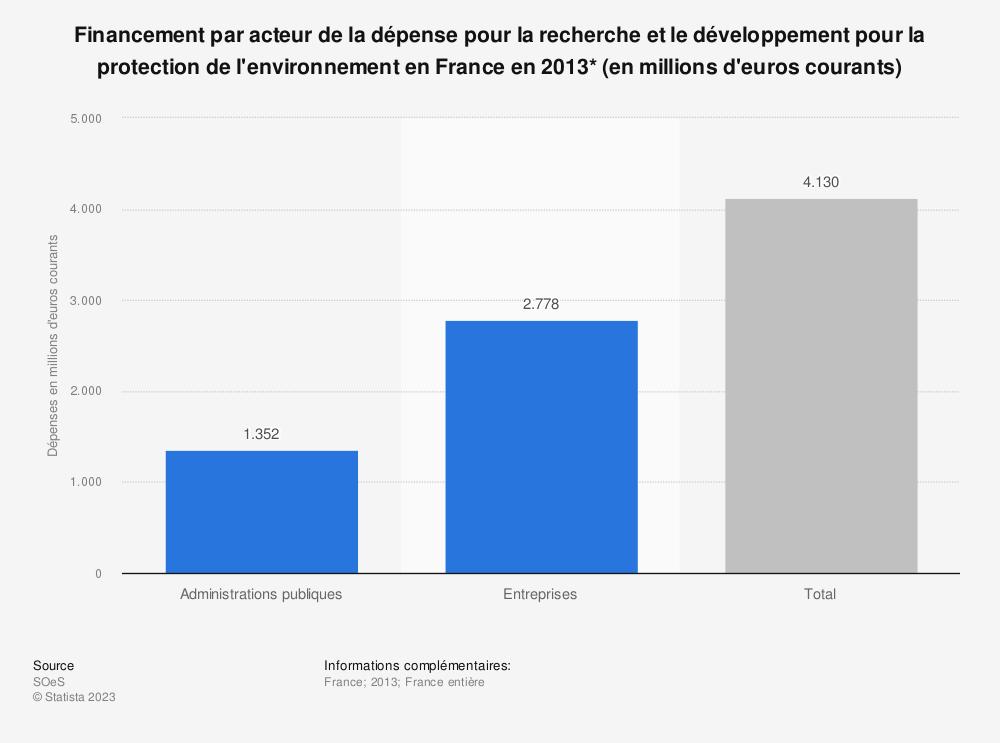 Statistique: Financement par acteur de la dépense pour la recherche et le développement pour la protection de l'environnement en France en 2013* (en millions d'euros courants) | Statista