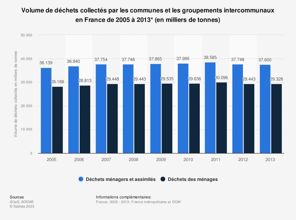 Statistique: Volume de déchets collectés par les communes et les groupements intercommunaux en France de 2005 à 2013* (en milliers de tonnes) | Statista