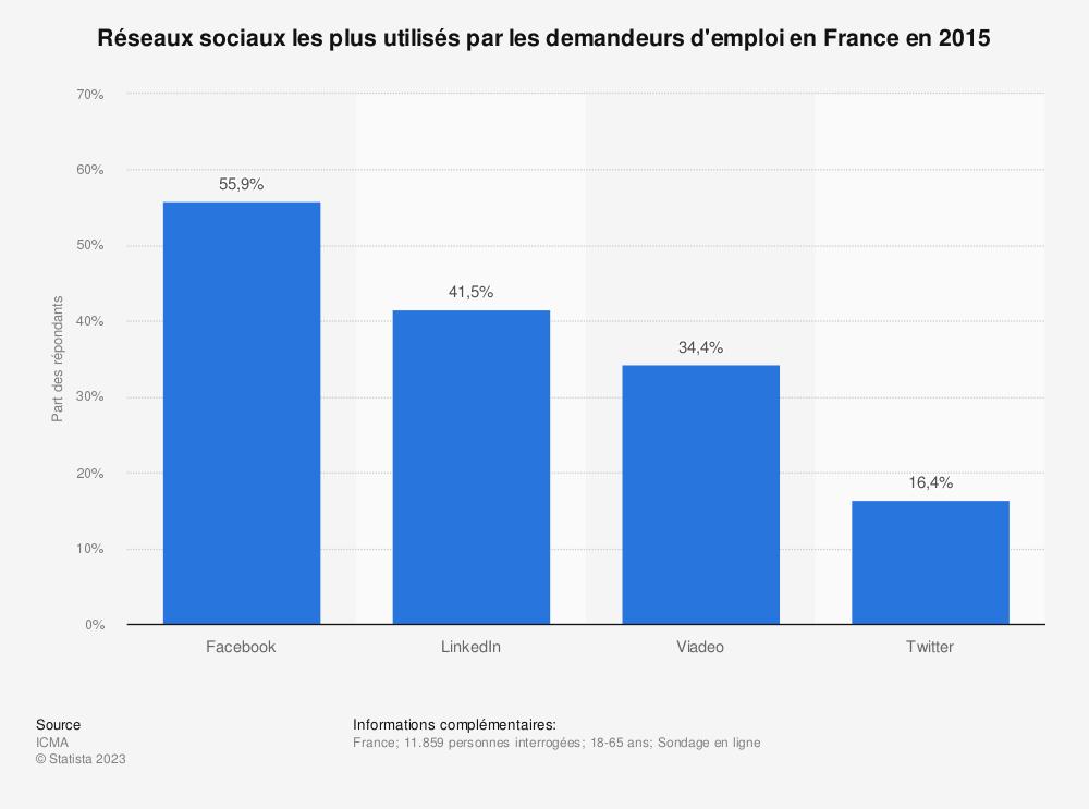 Statistique: Réseaux sociaux les plus utilisés par les demandeurs d'emploi en France en 2015 | Statista