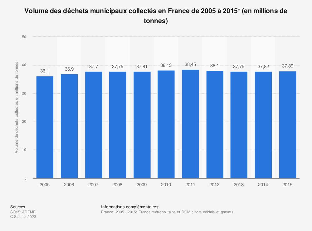 Statistique: Volume des déchets municipaux collectés en France de 2005 à 2015* (en millions de tonnes) | Statista