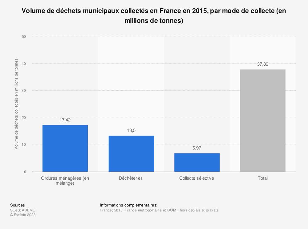 Statistique: Volume de déchets municipaux collectés en France en 2015, par mode de collecte (en millions de tonnes) | Statista