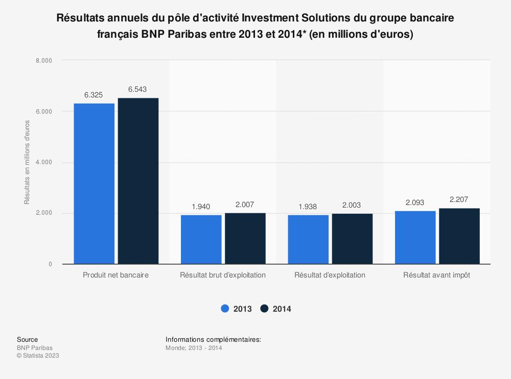 Statistique: Résultats annuels du pôle d'activité Investment Solutions du groupe bancaire français BNP Paribas entre 2013 et 2014* (en millions d'euros) | Statista