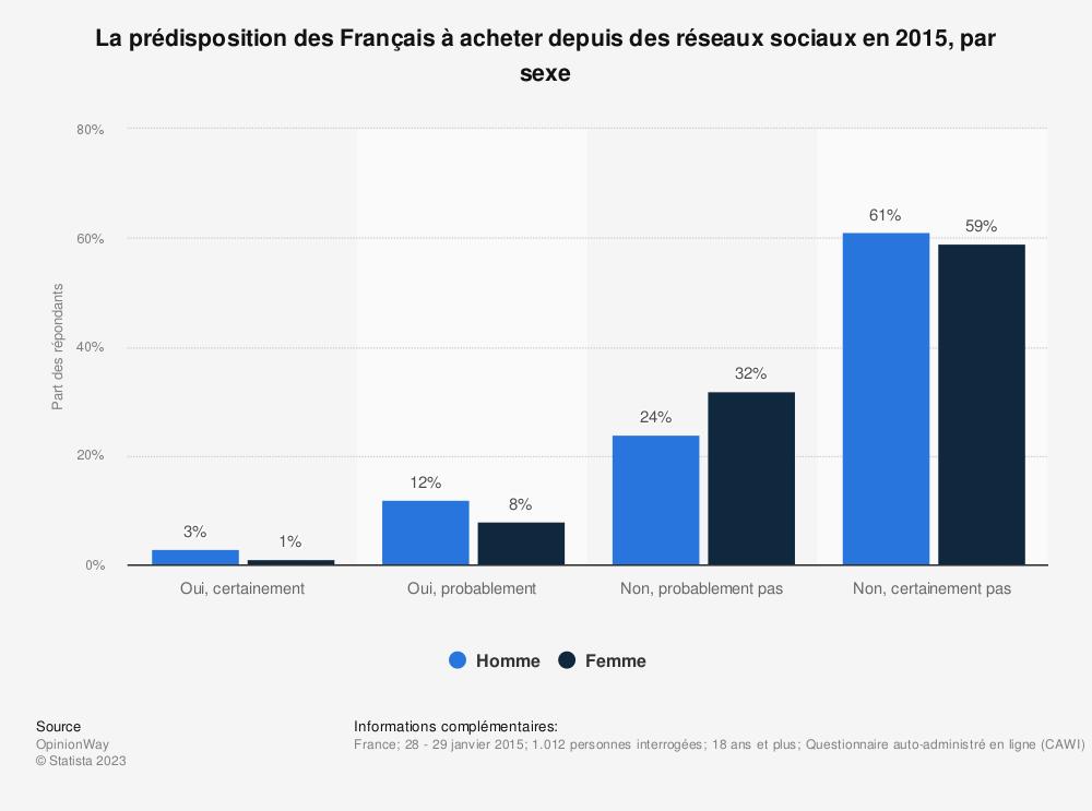 Statistique: La prédisposition des Français à acheter depuis des réseaux sociaux en 2015, par sexe | Statista