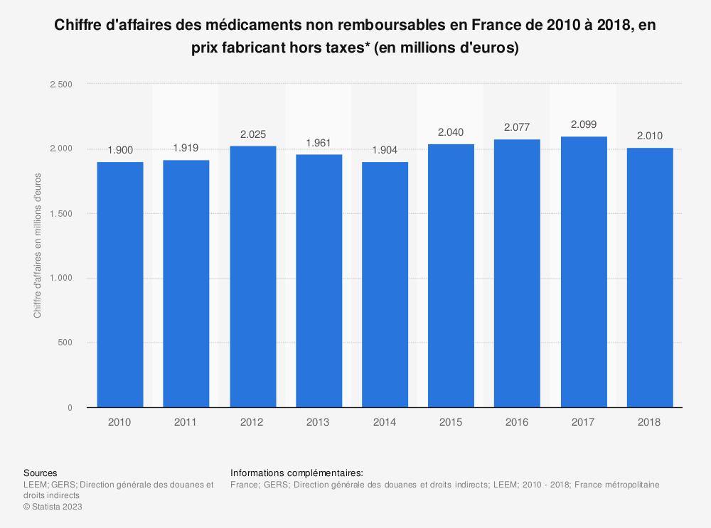Statistique: Chiffre d'affaires des médicaments non remboursables en France de 2010 à 2018, en prix fabricant hors taxes* (en millions d'euros) | Statista
