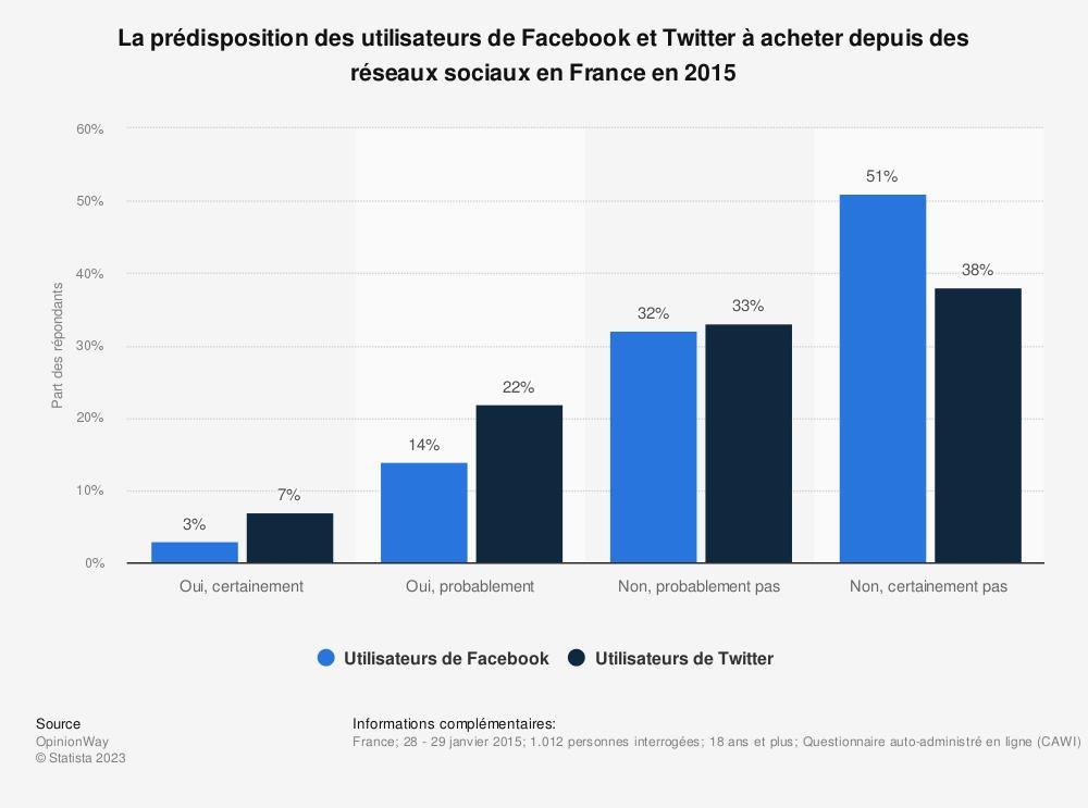 Statistique: La prédisposition des utilisateurs de Facebook et Twitter à acheter depuis des réseaux sociaux en France en 2015 | Statista