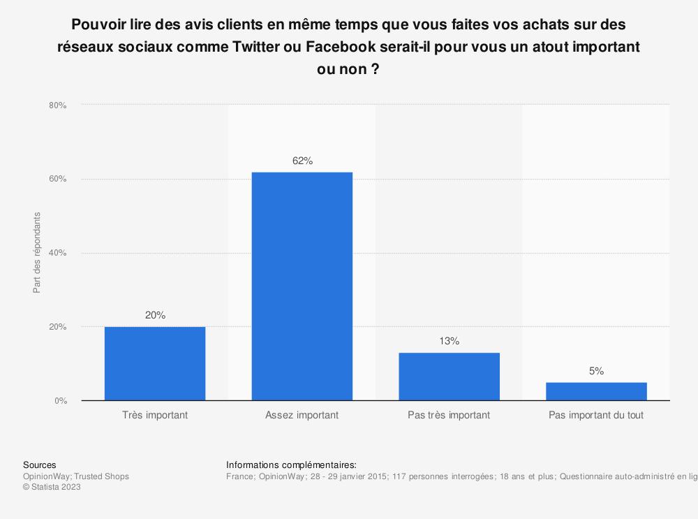Statistique: Pouvoir lire des avis clients en même temps que vous faites vos achats sur des réseaux sociaux comme Twitter ou Facebook serait-il pour vous un atout important ou non ? | Statista