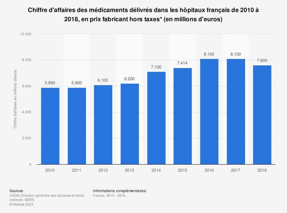 Statistique: Chiffre d'affaires des médicaments délivrés dans les hôpitaux français de 2010 à 2018, en prix fabricant hors taxes* (en millions d'euros) | Statista