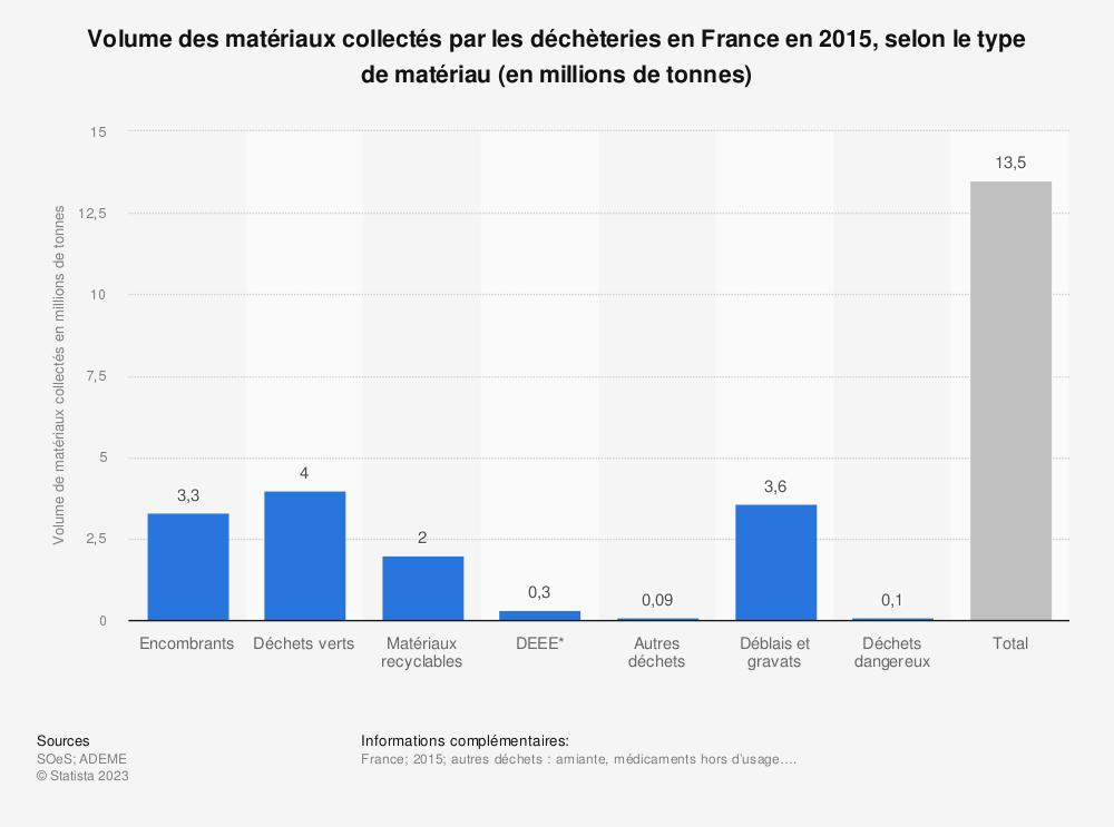 Statistique: Volume des matériaux collectés par les déchèteries en France en 2015, selon le type de matériau (en millions de tonnes) | Statista