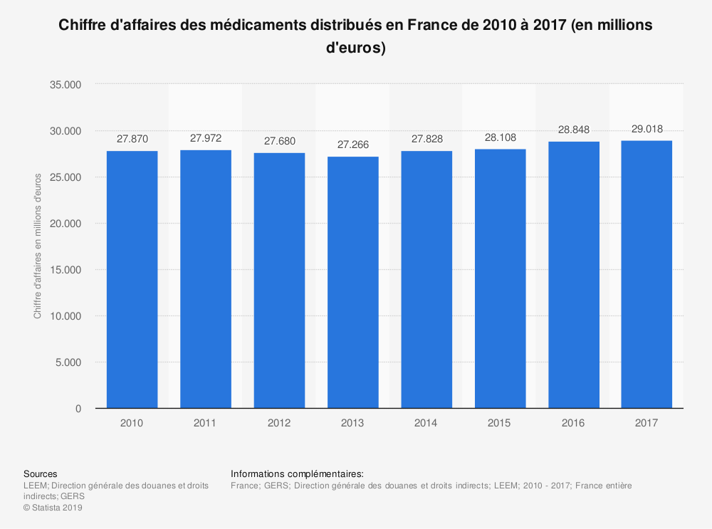 Statistique: Chiffre d'affaires des médicaments distribués en France de 2010 à 2018 (en millions d'euros) | Statista