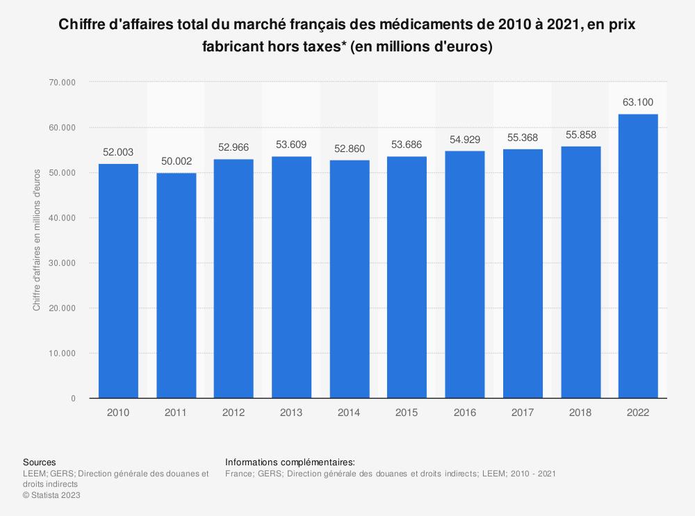 Statistique: Chiffre d'affaires total du marché français des médicaments de 2010 à 2017, en prix fabricant hors taxes* (en millions d'euros) | Statista