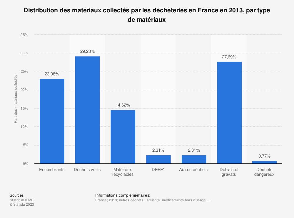 Statistique: Distribution des matériaux collectés par les déchèteries en France en 2013, par type de matériaux | Statista