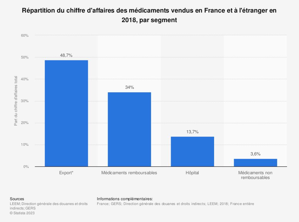 Statistique: Répartition du chiffre d'affaires des médicaments vendus en France et à l'étranger en 2018, par segment | Statista