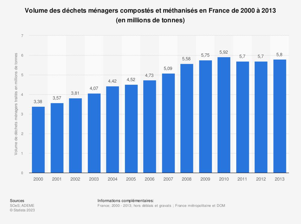 Statistique: Volume des déchets ménagers compostés et méthanisés en France de 2000 à 2013 (en millions de tonnes) | Statista