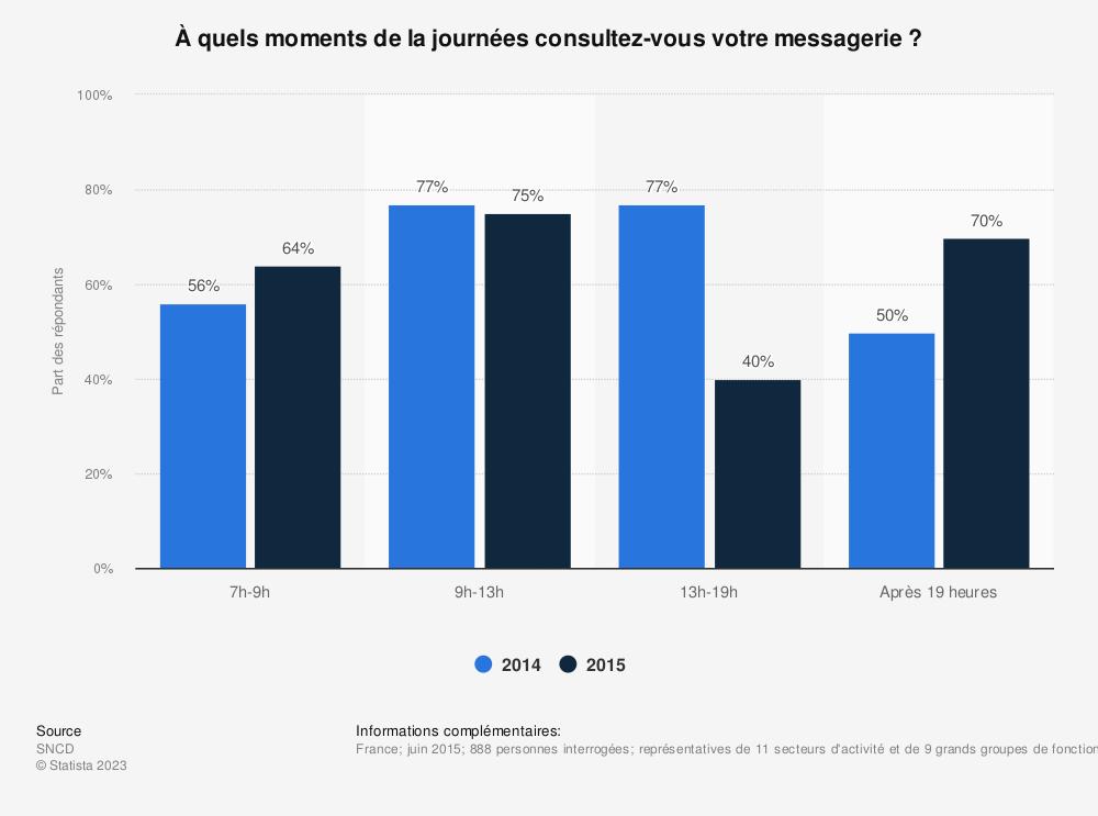 Statistique: À quels moments de la journées consultez-vous votre messagerie ? | Statista