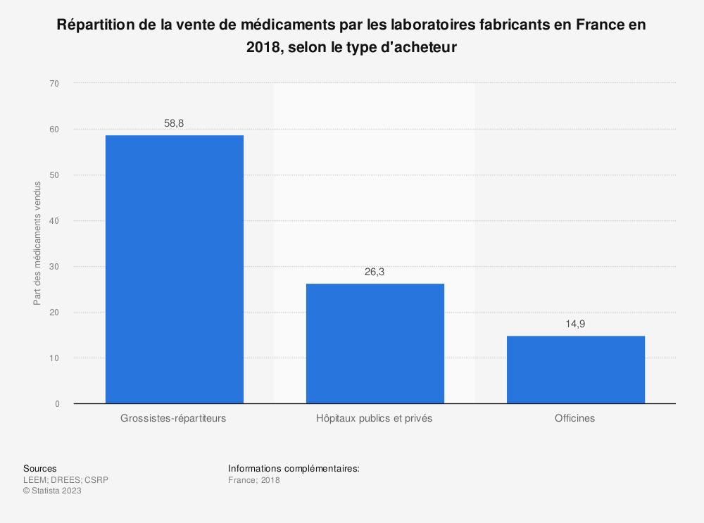 Statistique: Répartition de la vente de médicaments par les laboratoires fabricants en France en 2018, selon le type d'acheteur | Statista