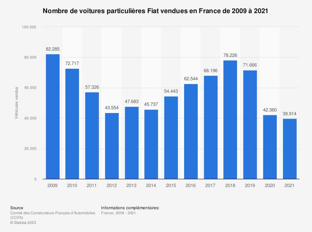 Statistique: Nombre de voitures particulières Fiat vendues en France de 2009 à 2017 | Statista