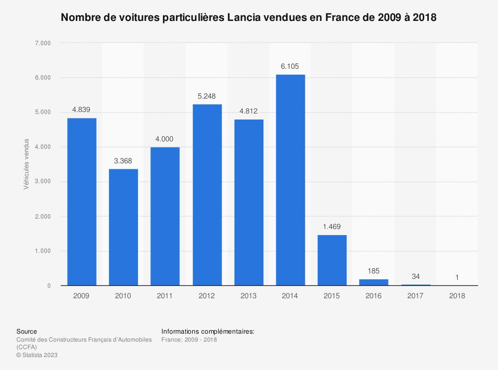 Statistique: Nombre de voitures particulières Lancia vendues en France de 2009 à 2018 | Statista