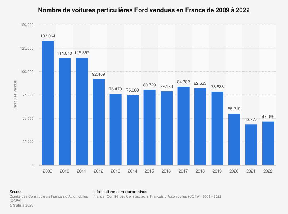 Statistique: Nombre de voitures particulières Ford vendues en France de 2009 à 2018 | Statista