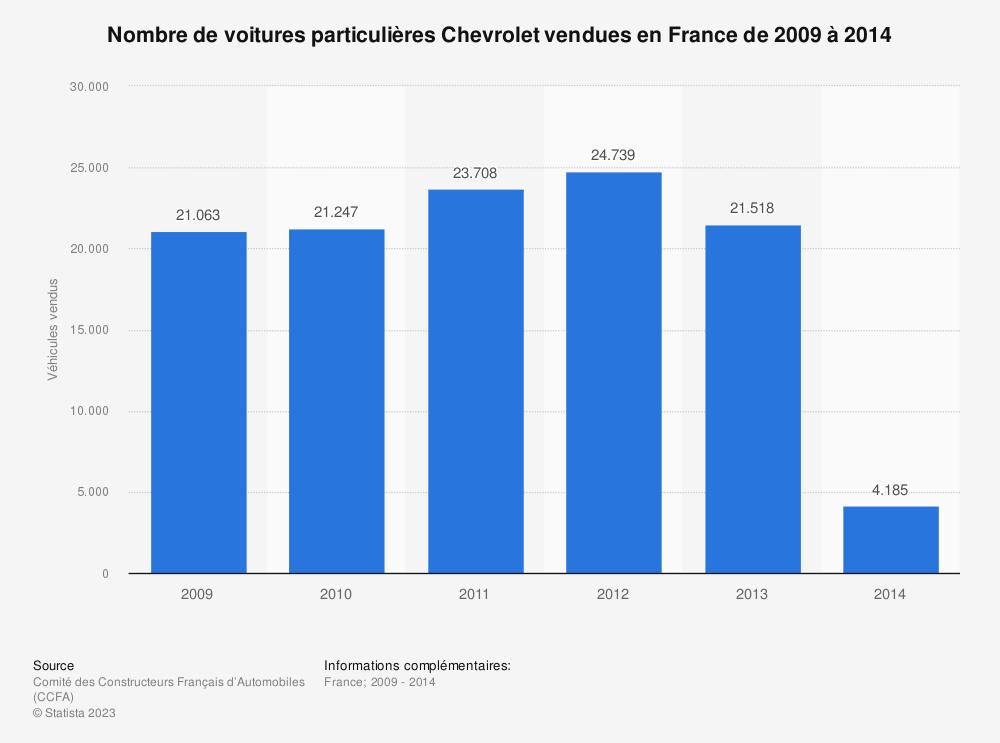 Statistique: Nombre de voitures particulières Chevrolet vendues en France de 2009 à 2014 | Statista