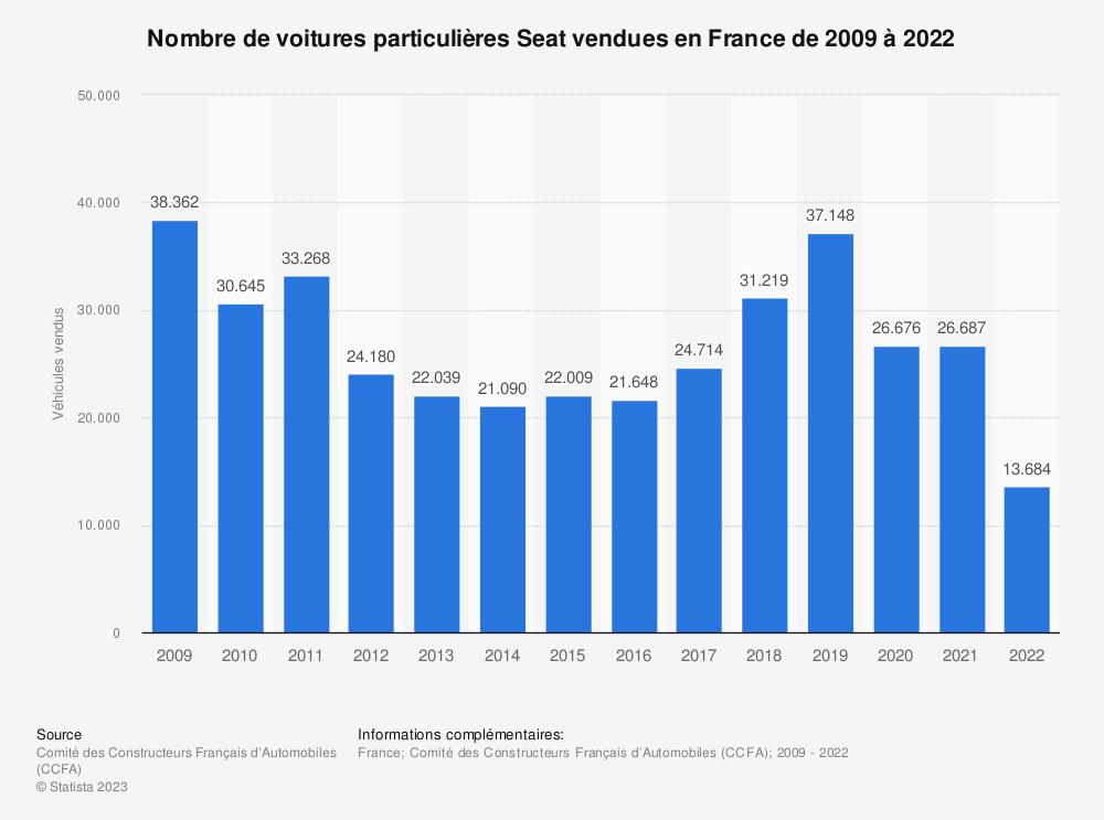 Statistique: Nombre de voitures particulières Seat vendues en France de 2009 à 2018 | Statista