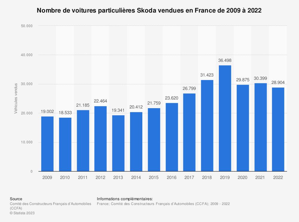 Statistique: Nombre de voitures particulières Skoda vendues en France de 2009 à 2017 | Statista