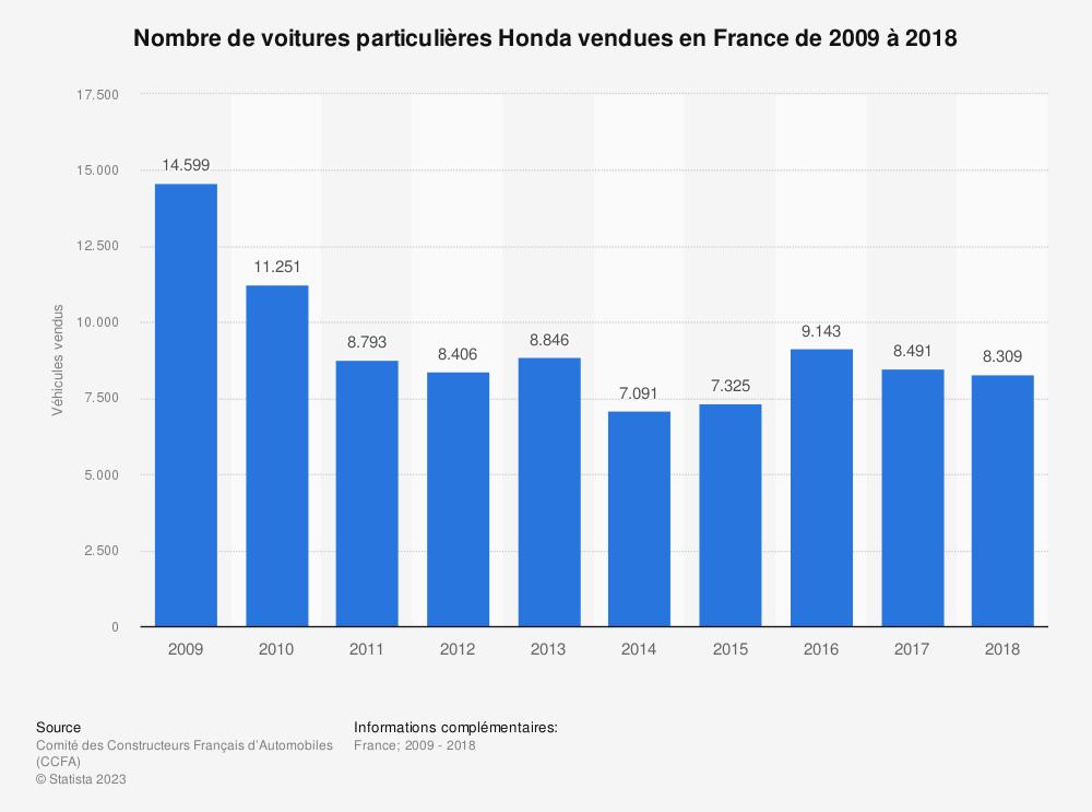 Statistique: Nombre de voitures particulières Honda vendues en France de 2009 à 2018 | Statista