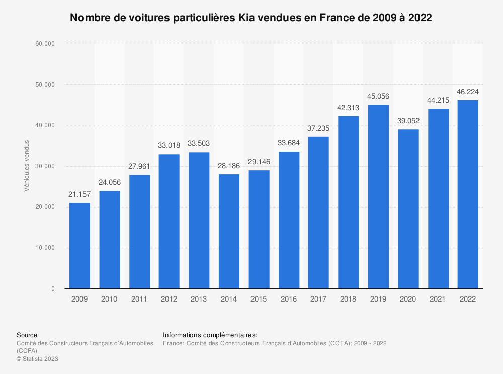 Statistique: Nombre de voitures particulières Kia vendues en France de 2009 à 2017 | Statista