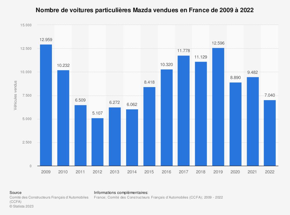 Statistique: Nombre de voitures particulières Mazda vendues en France de 2009 à 2018 | Statista