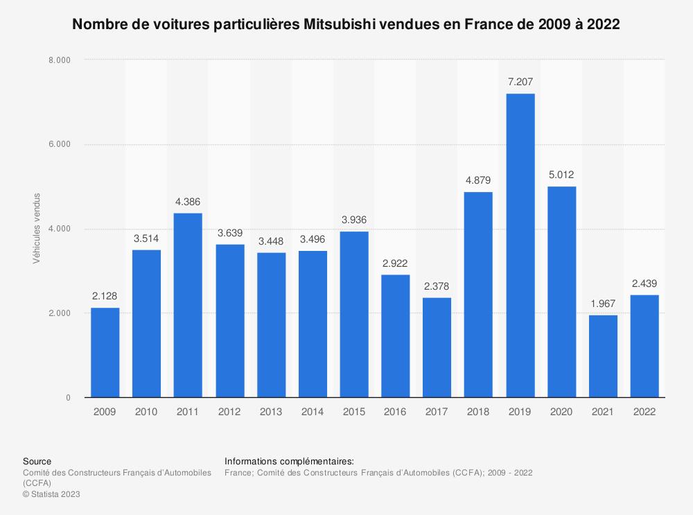 Statistique: Nombre de voitures particulières Mitsubishi vendues en France de 2009 à 2018 | Statista