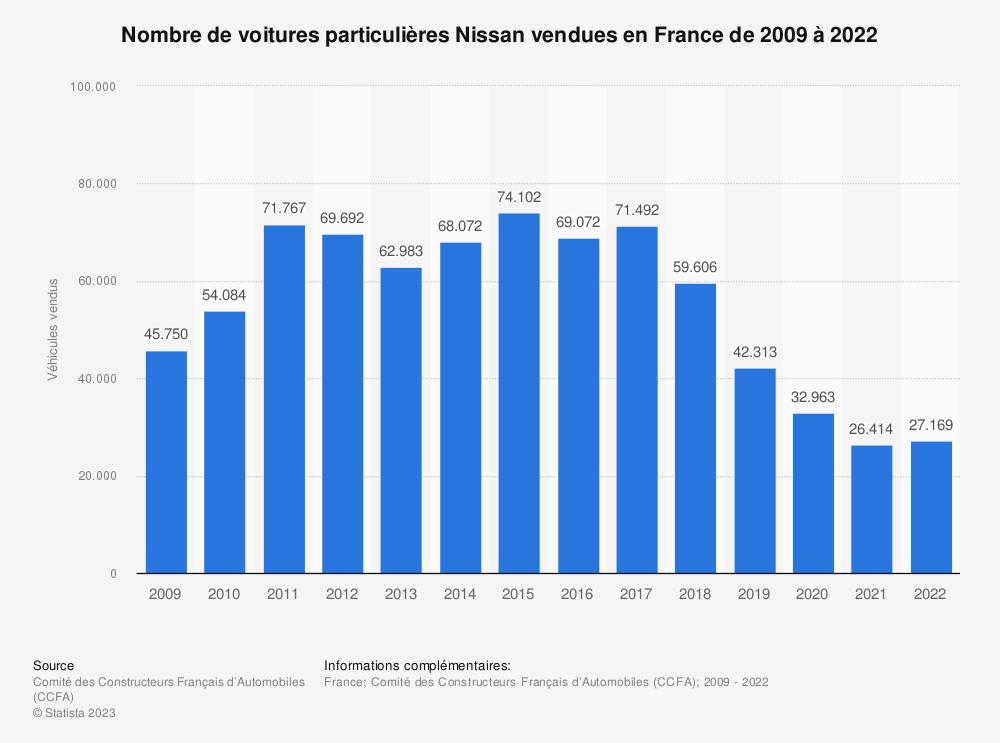 Statistique: Nombre de voitures particulières Nissan vendues en France de 2009 à 2018 | Statista