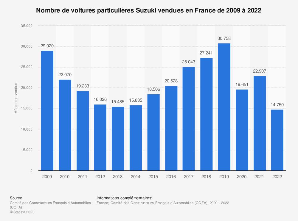 Statistique: Nombre de voitures particulières Suzuki vendues en France de 2009 à 2018 | Statista