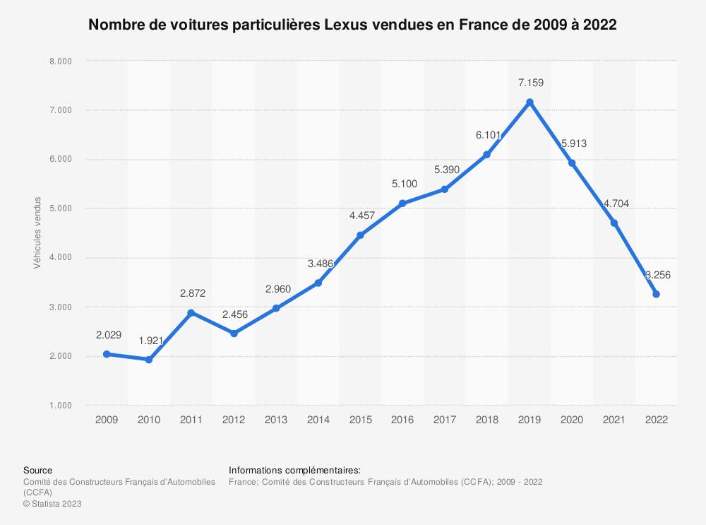 Statistique: Nombre de voitures particulières Lexus vendues en France de 2009 à 2018 | Statista