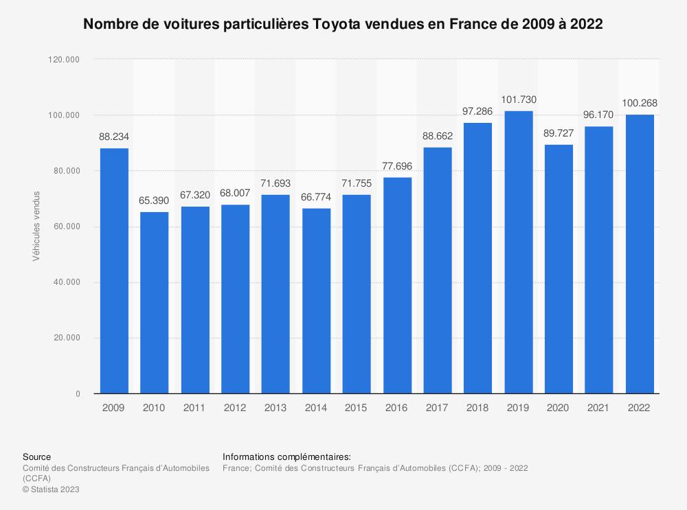 Statistique: Nombre de voitures particulières Toyota vendues en France de 2009 à 2017 | Statista