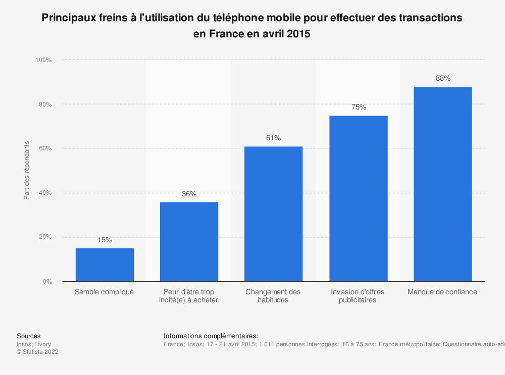 Statistique: Principaux freins à l'utilisation du téléphone mobile pour effectuer des transactions en France en avril 2015 | Statista