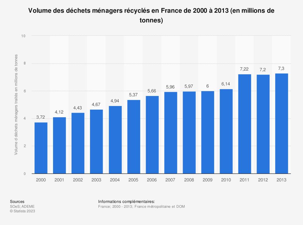 Statistique: Volume des déchets ménagers récyclés en France de 2000 à 2013 (en millions de tonnes) | Statista