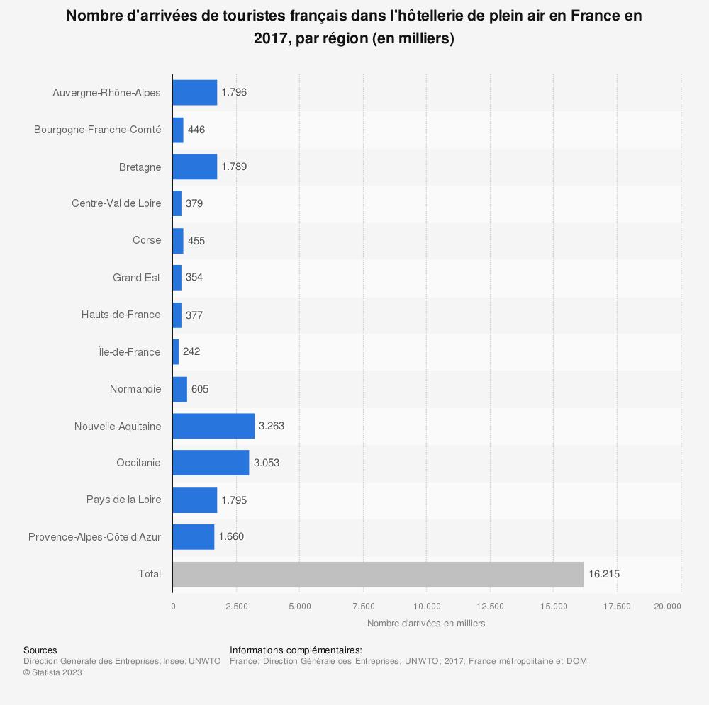 Statistique: Nombre d'arrivées de touristes français dans l'hôtellerie de plein air en France en 2017, par région (en milliers) | Statista