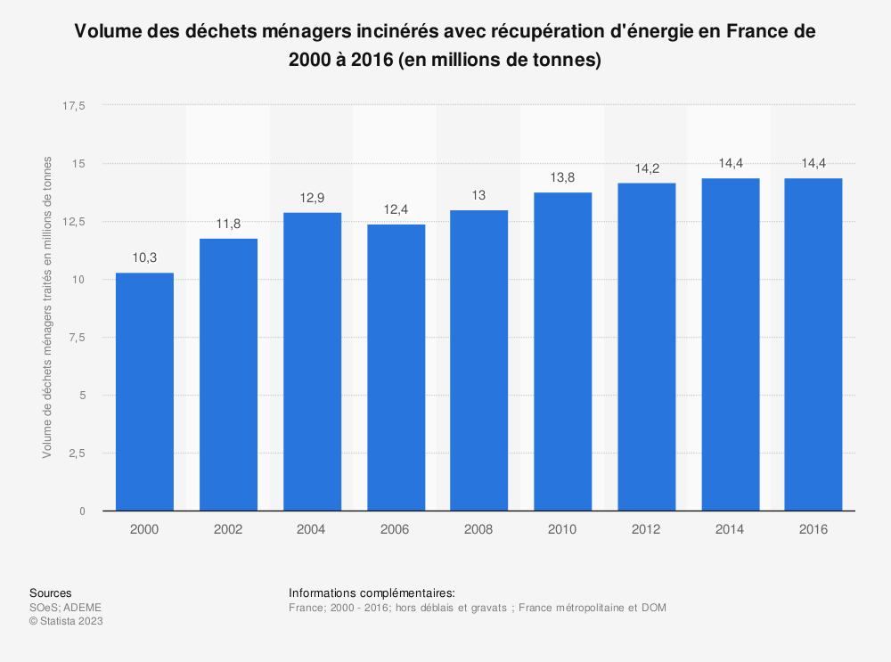 Statistique: Volume des déchets ménagers incinérés avec récupération d'énergie en France de 2000 à 2016 (en millions de tonnes) | Statista