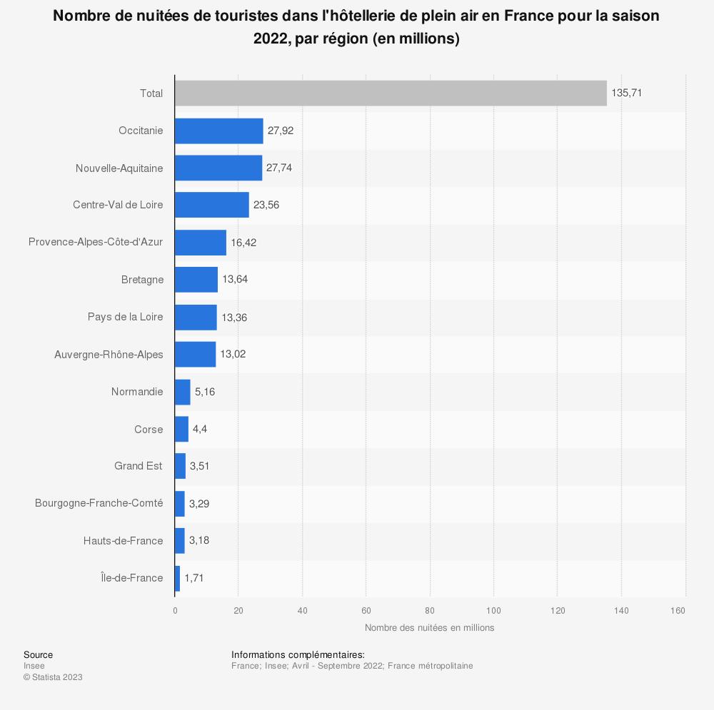 Statistique: Nombre de nuitées de touristes dans l'hôtellerie de plein air en France en 2017, par région (en milliers) | Statista