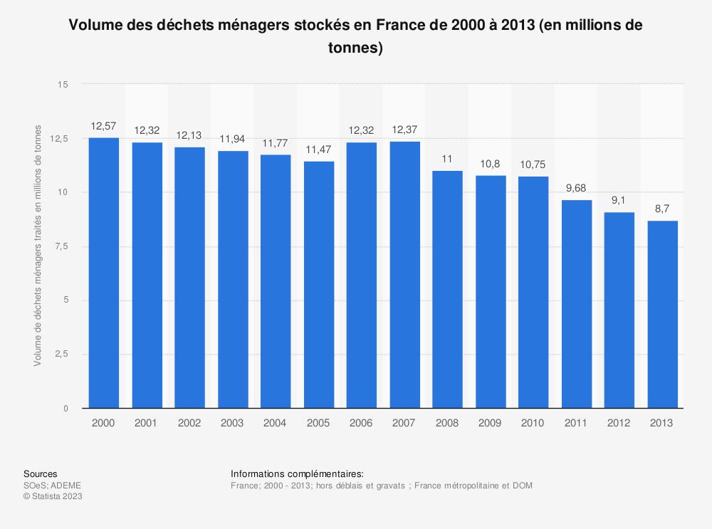 Statistique: Volume des déchets ménagers stockés en France de 2000 à 2013 (en millions de tonnes) | Statista
