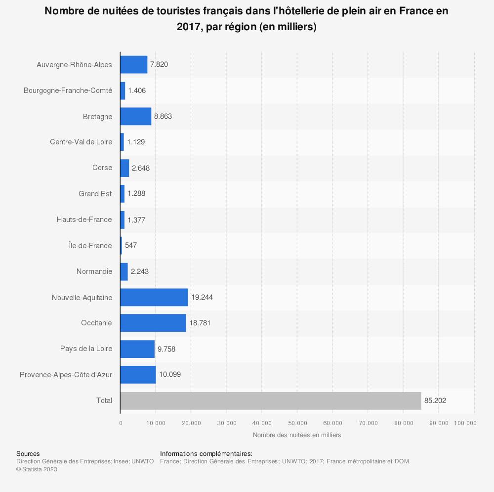 Statistique: Nombre de nuitées de touristes français dans l'hôtellerie de plein air en France en 2017, par région (en milliers) | Statista